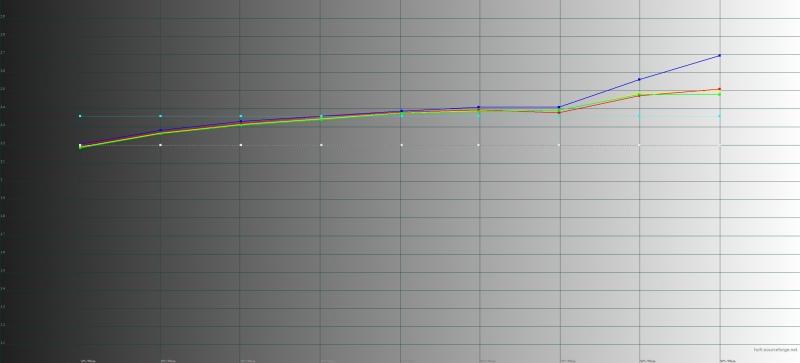 Гамма-кривые серого и цветовых компонент в стандартном режиме изображения