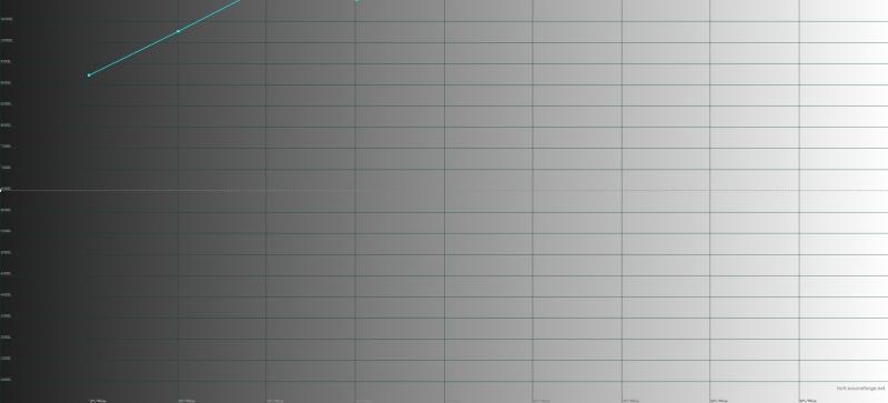 Цветовая температура в стандартном режиме изображения