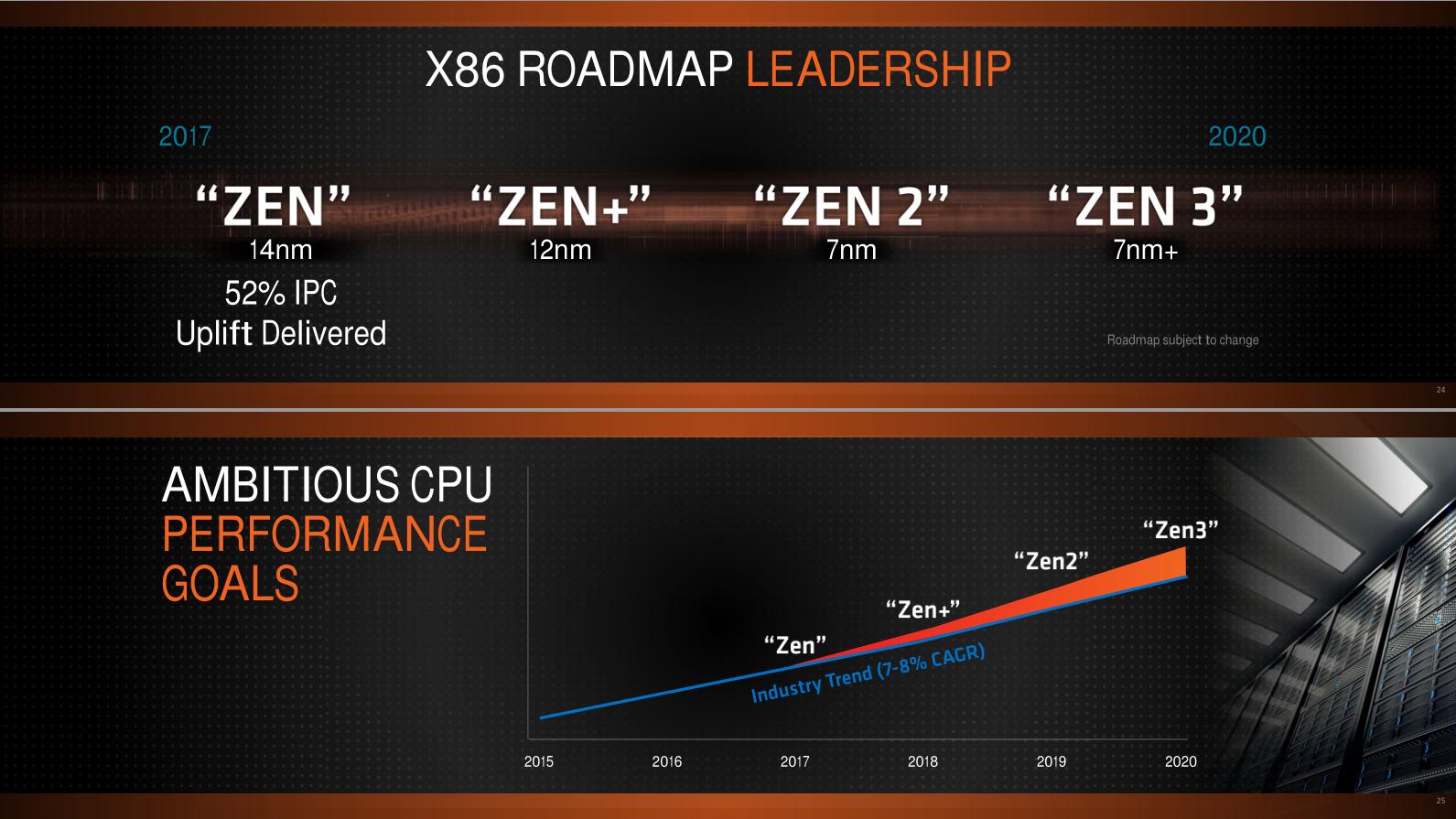 Обзор процессоров Ryzen 7 2700X и Ryzen 5 2600X: первый