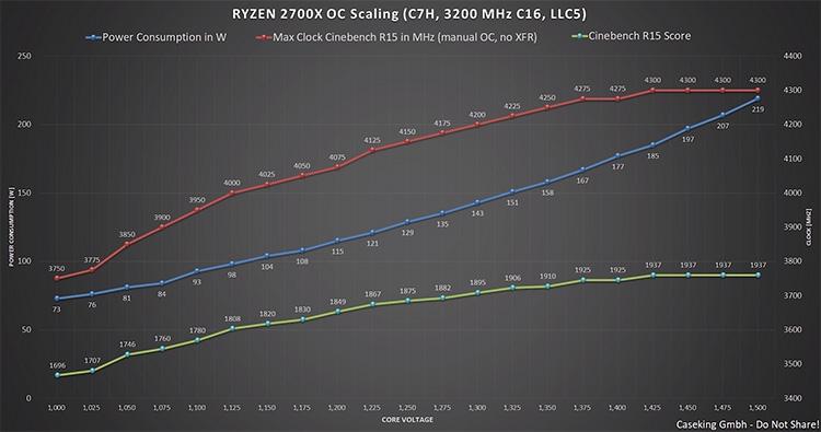 Разгон крайне удачного экземпляра Ryzen 7 2700X оверклокером Der8auer