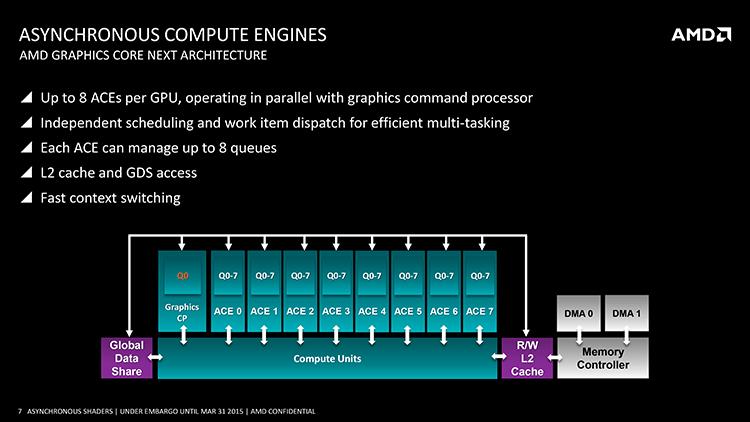 Сравнение быстродействия видеокарт в DirectX 11, DirectX 12 и Vulkan