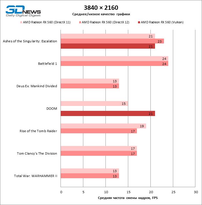 Сравнение быстродействия видеокарт в DirectX 11, DirectX 12