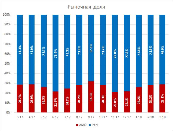 440 1 - Ryzen не помог: доля AMD на российском рынке настольных CPU ниже 30 %