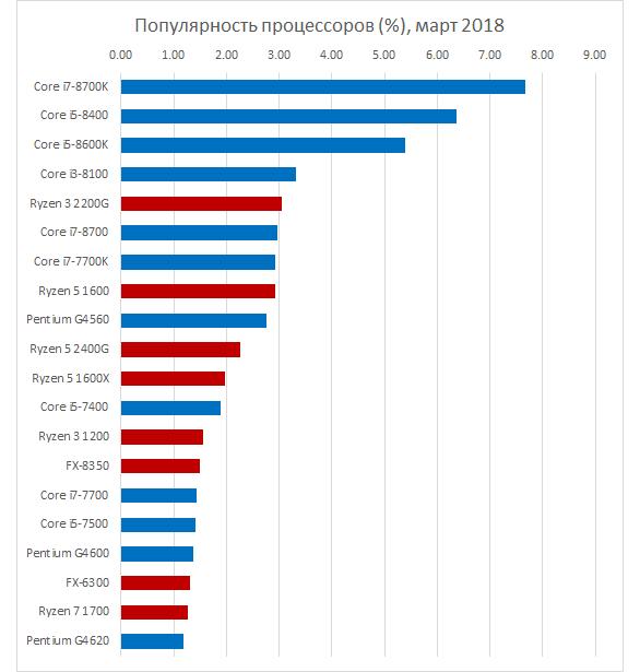 440 2 - Ryzen не помог: доля AMD на российском рынке настольных CPU ниже 30 %