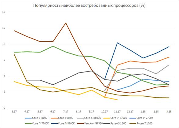 440 5sm - Ryzen не помог: доля AMD на российском рынке настольных CPU ниже 30 %