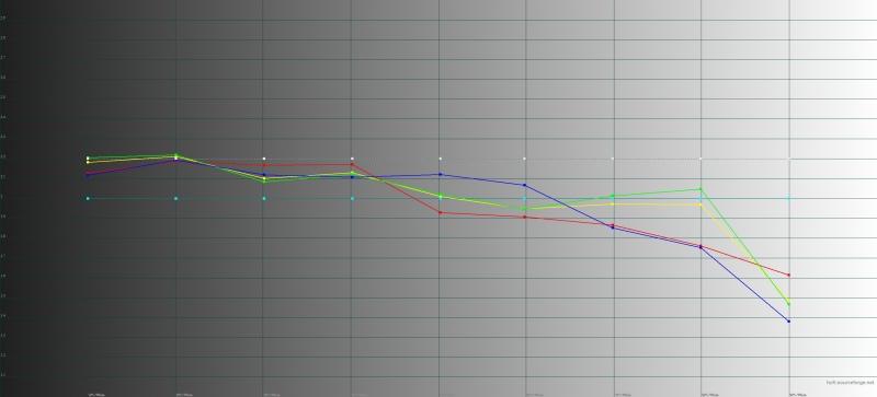 ASUS Zenfone 5, гамма в режиме «широкой цветовой гаммы». Желтая линия – показатели Zenfone 5, пунктирная – эталонная гамма
