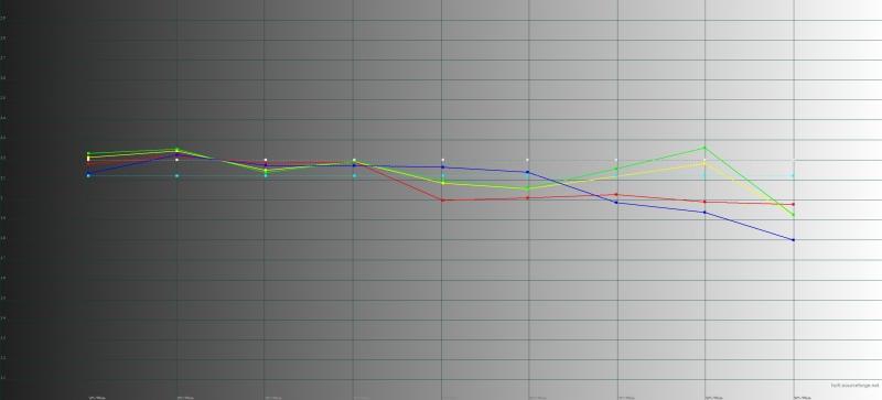 ASUS Zenfone 5, гамма в «нормальном» режиме. Желтая линия – показатели Zenfone 5, пунктирная – эталонная гамма