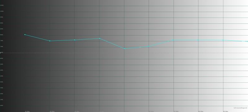 ASUS Zenfone 5, цветовая температура в режиме «широкой цветовой гаммы». Голубая линия – показатели Zenfone 5 Lite, пунктирная – эталонная температура