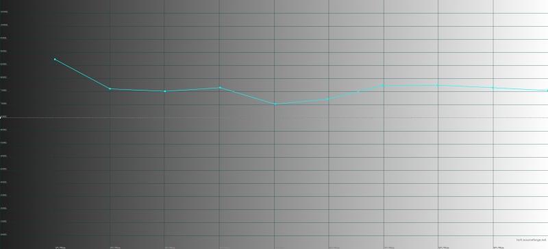 ASUS Zenfone 5, цветовая температура в «нормальном» режиме. Голубая линия – показатели Zenfone 5 Lite, пунктирная – эталонная температура