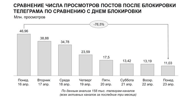 «Медиалогия»: просмотры Telegram-каналов уменьшились на76,5% после решения облокировке