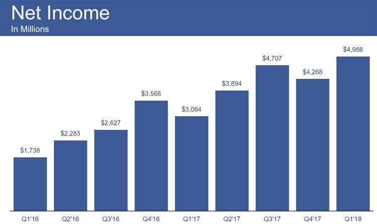 """Суточное количество активных пользователей Facebook приблизилось к 1,5 млрд"""""""