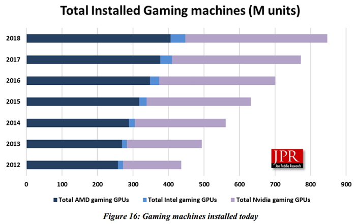 """Графические процессоры AMD — основа 53 % игровых систем"""""""