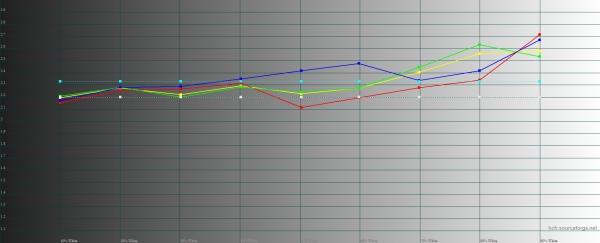 Nokia 7 Plus, гамма. Желтая линия – показатели 7 Plus, пунктирная – эталонная гамма