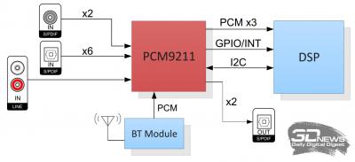 Схема подключения компонентов и передачи сигнала