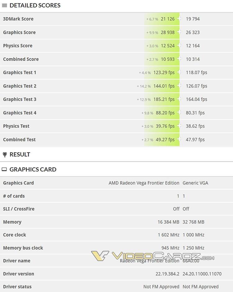 Ускоритель Vega 20 уступил свыше 2600 очков Radeon Vega Frontier Edition