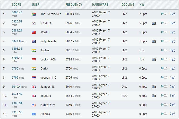 Лучшие результаты разгона Ryzen 7 2700X на HWBot.org