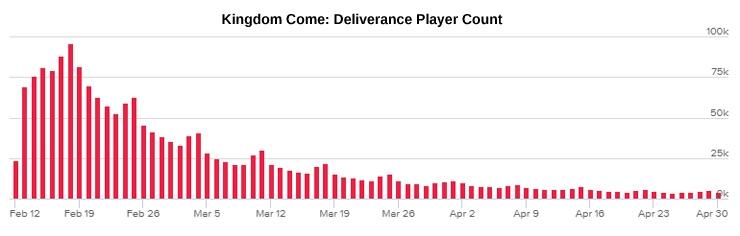 График одновременных игроков в Steam-версию Kingdom Come: Deliverance
