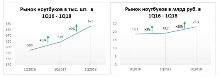 """Российский рынок ноутбуков ускоряет рост после затяжного спада"""""""
