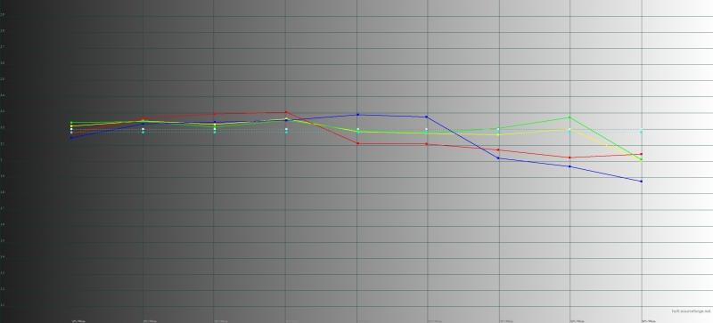 Sony Xperia XZ2, гамма в профессиональном режиме цветопередачи. Желтая линия – показатели XZ2, пунктирная – эталонная гамма