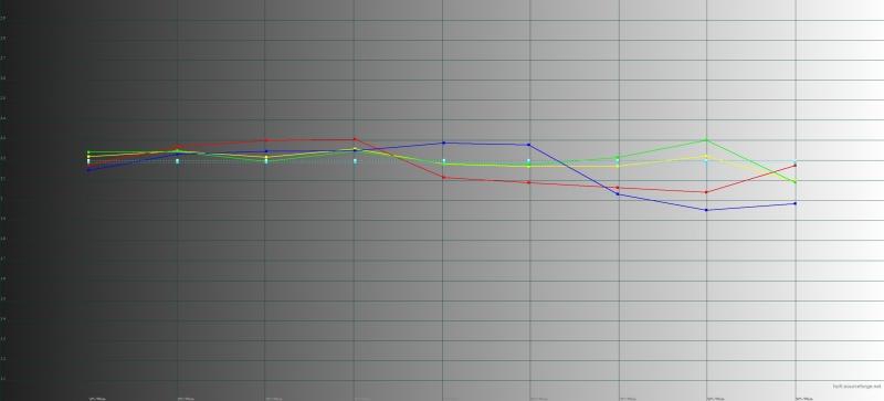 Sony Xperia XZ2, гамма в стандартном режиме цветопередачи. Желтая линия – показатели XZ2, пунктирная – эталонная гамма