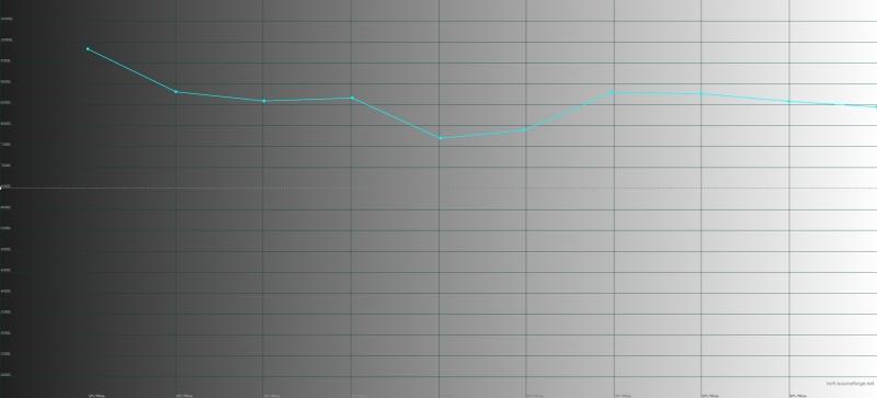 Sony Xperia XZ2, цветовая температура в профессиональном режиме цветопередачи. Голубая линия – показатели XZ2, пунктирная – эталонная температура