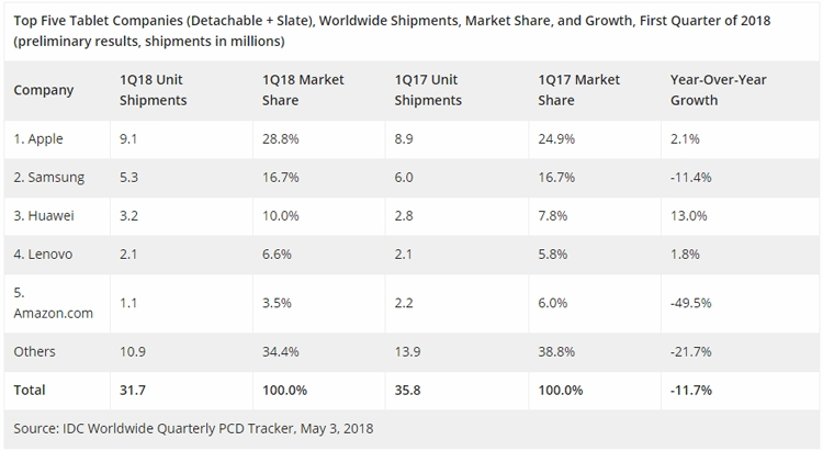 """IDC: мировой рынок планшетов остаётся «в минусе»"""""""