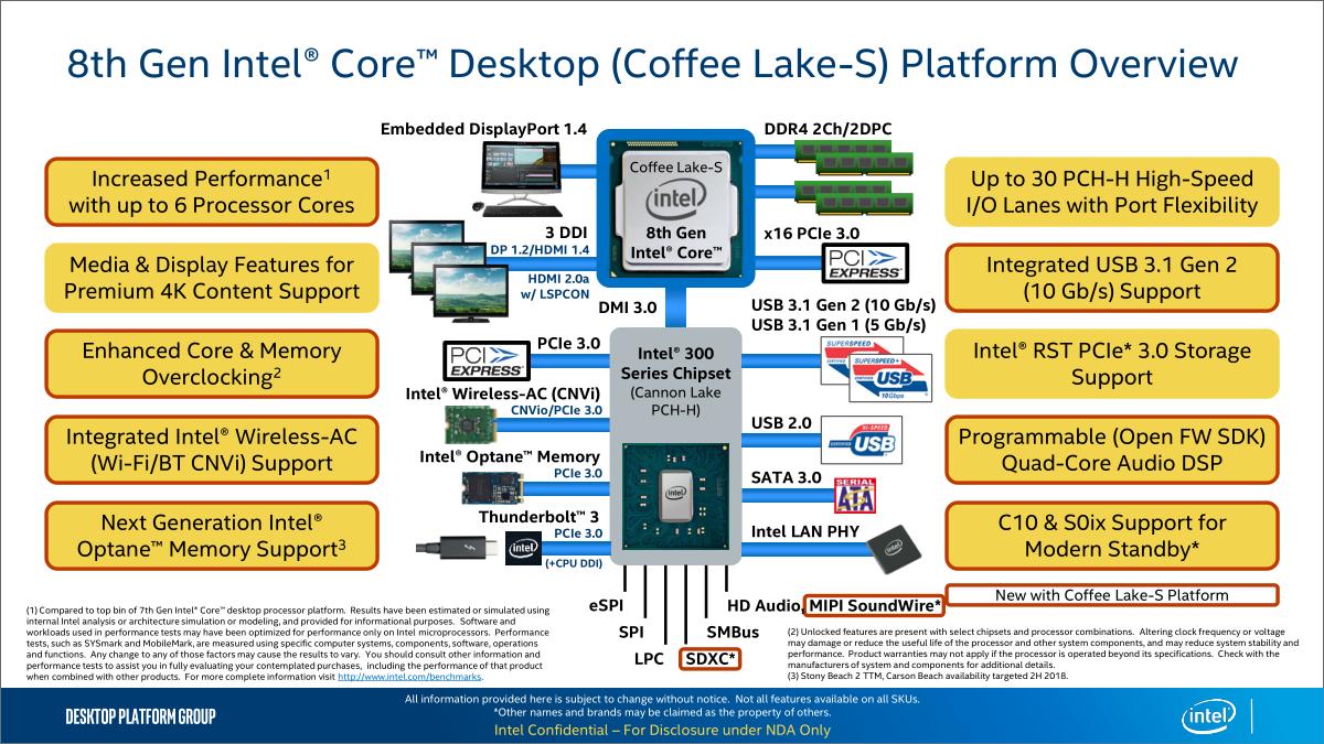 Подробности о чипсетах Intel H370, B360 и H310: с чем придётся