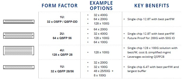 Варианты применения и конфигурация коммутаторов на базе Teralynx 7
