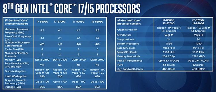 Спецификации процессоров Kaby Lake-G