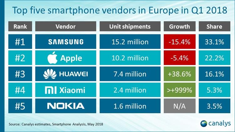 Нокиа снова вошла вТО5-5 самых известных телефонов Европы