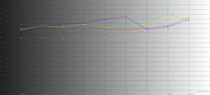 Vivo V9, гамма. Желтая линия – показатели Vivo V9, пунктирная – эталонная гамма