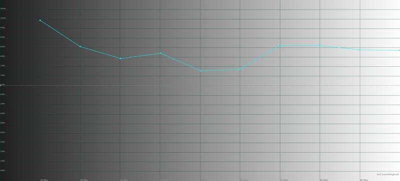 Vivo V9, цветовая температура. Голубая линия – показатели Vivo V9, пунктирная – эталонная температура