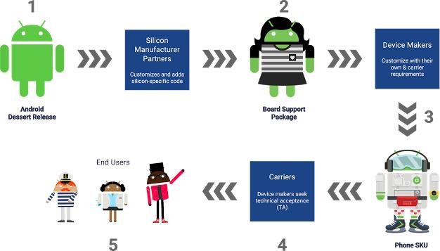 Google потребует постоянных обновлений безопасности отAndroid-производителей