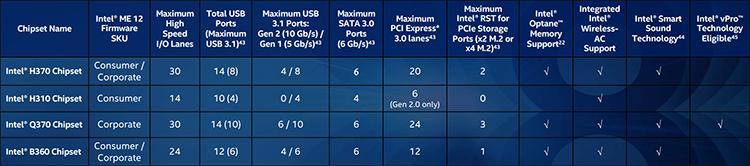 Z390 составит компанию выпущенным ранее чипсетам