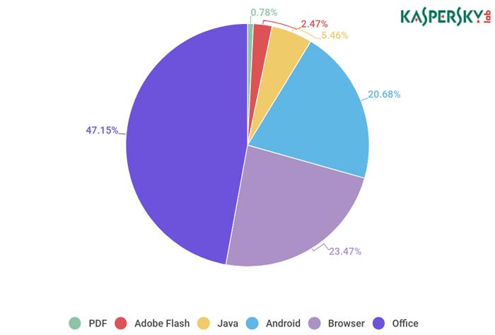 Распределение эксплойтов, использованных в атаках злоумышленников, по типам атакуемых приложений, первый квартал 2018 года (Источник: «Лаборатория Касперского»)