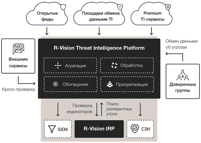 Схема работы R-Vision Threat Intelligence Platform
