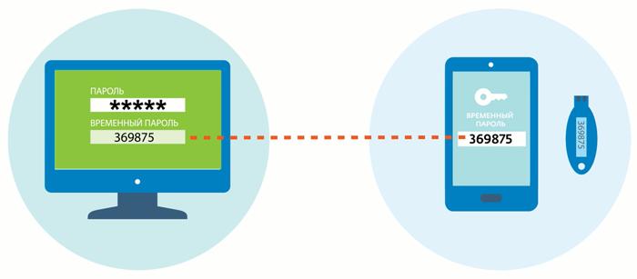 Двухфакторная аутентификация при помощи временного пароля