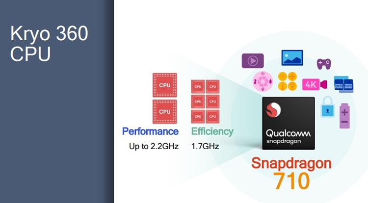 "Snapdragon 710: процессор с восемью ядрами Kryo 360 и ускорителем Adreno 616"""