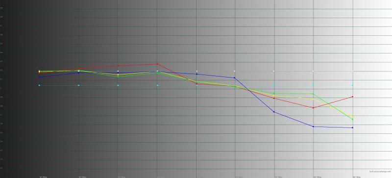 Honor 10, яркий режим, гамма. Желтая линия – показатели Honor 10, пунктирная – эталонная гамма