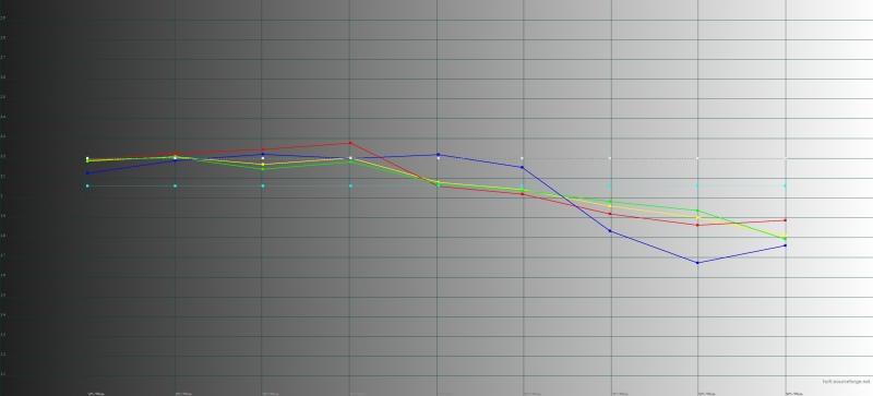 Honor 10, обычный режим, гамма. Желтая линия – показатели Honor 10, пунктирная – эталонная гамма