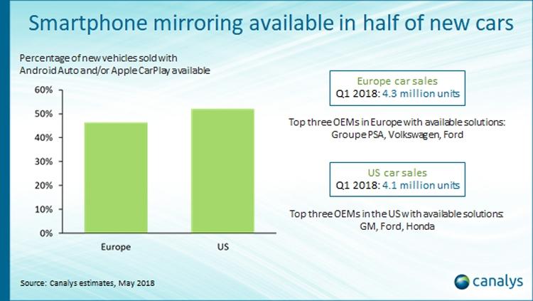"""Половина новых автомобилей в Европе поддерживает Android Auto или Apple CarPlay"""""""