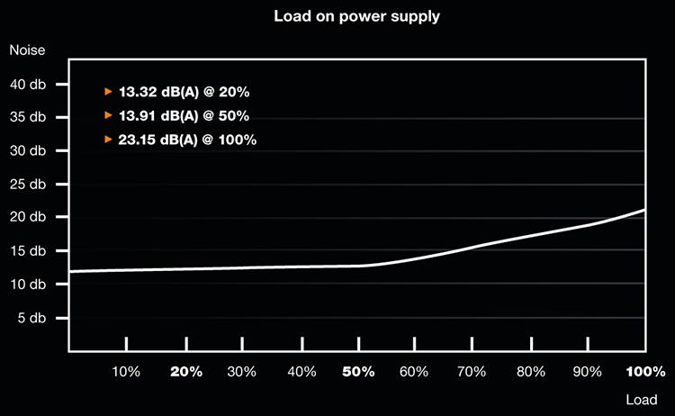 Кривая скорости вентилятора в 500-Вт блоке питания