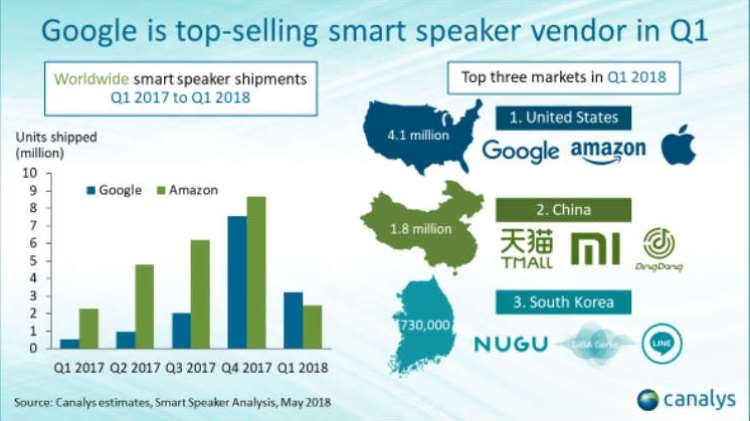 Google перехватила у Amazon лидерство в сегменте смарт-акустики