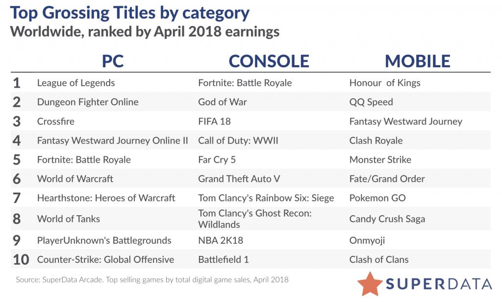 Авторы PUBG подали всуд наразработчиков Fortnite из-за сходства игр