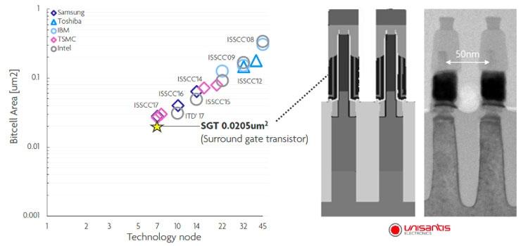 Компьютерное и реальное представление вертикальных транзисторных каналов-коллон и сравнительные площади ячеек SRAM от разных производителей (Imec)