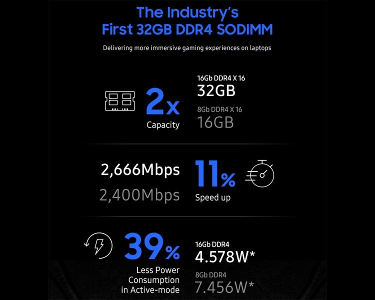 sd3 - В Samsung начат выпуск передовых 32-Гбайт модулей DDR4 для игровых ноутбуков