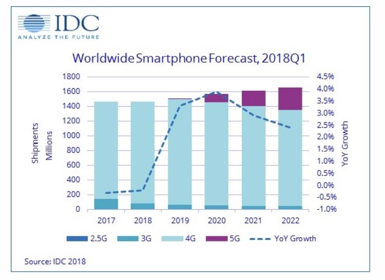 """IDC: мировой рынок смартфонов в 2018 году ожидает дальнейший спад"""""""