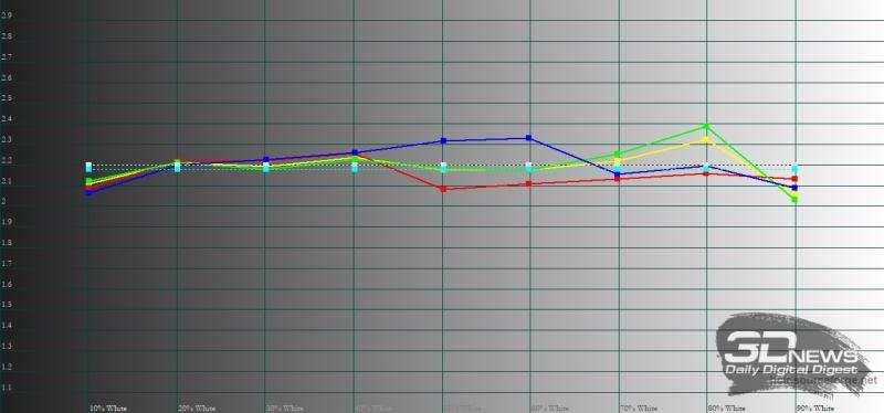 Xiaomi Redmi Note 5, гамма в режиме «автоматической контрастности». Желтая линия – показатели Redmi Note 5, пунктирная – эталонная гамма