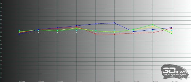 Xiaomi Redmi Note 5, гамма в режиме «стандартной контрастности». Желтая линия – показатели Redmi Note 5, пунктирная – эталонная гамма