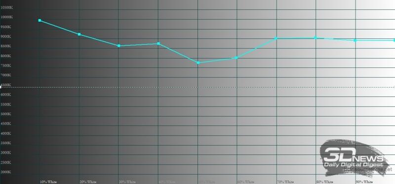Xiaomi Redmi Note 5, цветовая температура в режиме «автоматической контрастности». Голубая линия – показатели Redmi Note 5, пунктирная – эталонная температура